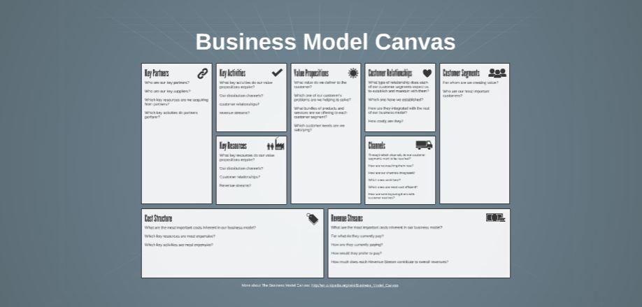 Business Canvas Free Prezi Presentation