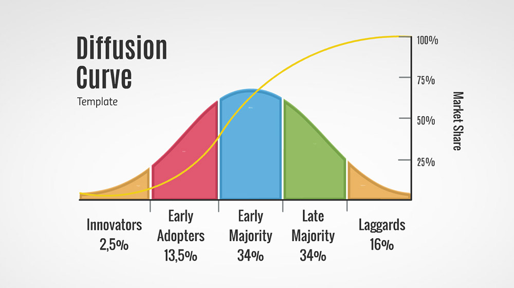 "diffusion of the innovation of the Diffusion of innovations 19-352 relatively favorable circumstances, the decision of whether or not to adopt an innovation is a tricky one we can use the studies of the diffusion of innovations as a ""laboratory"" to ex."